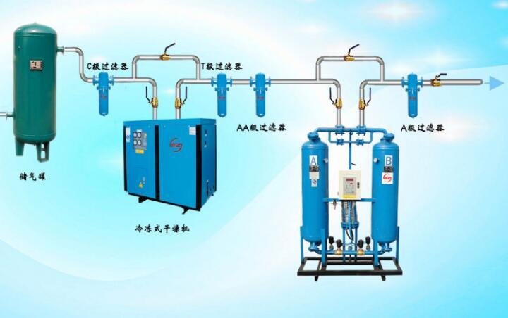选购空压机后处理设备的4条原则