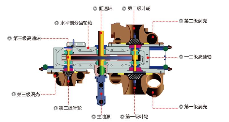 离心式空压机主机系统