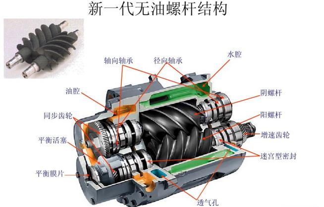 无油空压机结构图