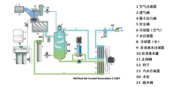 无油空压机原理图