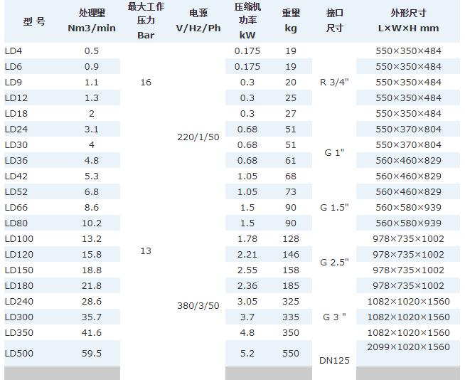 冷干机参数对比图
