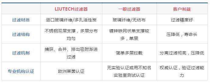 LIUTECH品牌和市场一般过滤器的对比