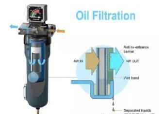 空气压缩机管道过滤器简介及在激光切割中的应用