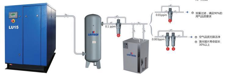 LU15螺杆空压机-激光切割气体应用